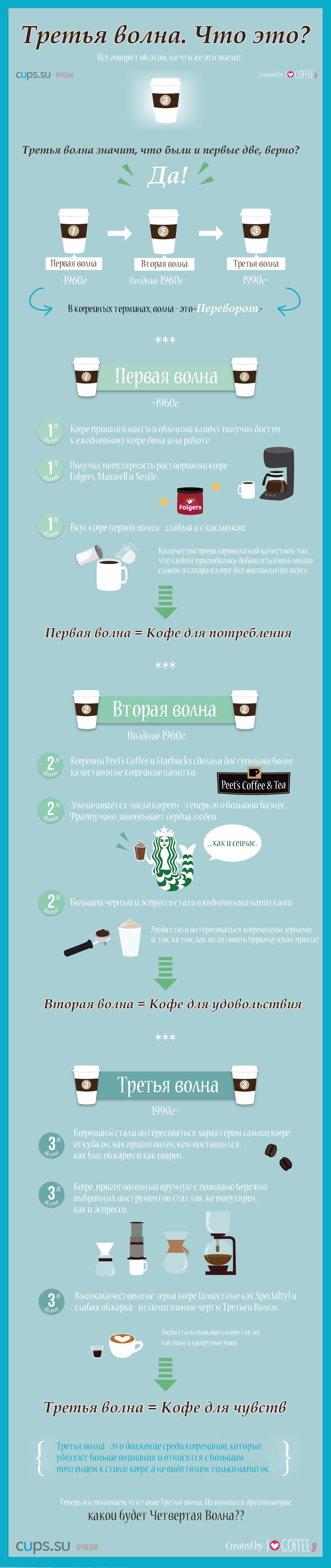 Что такое Третья кофейная волна?
